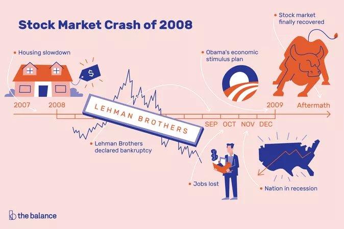 Krisis ekonomi global 2008 penyebabnya bunga bank riba